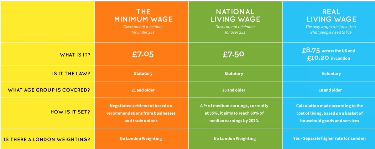 The National Minimum (Living) Wage will be £7.50 for over 25s, and the Living Wage will be £8.75 for over 18s. Source: Living Wage Foundation.