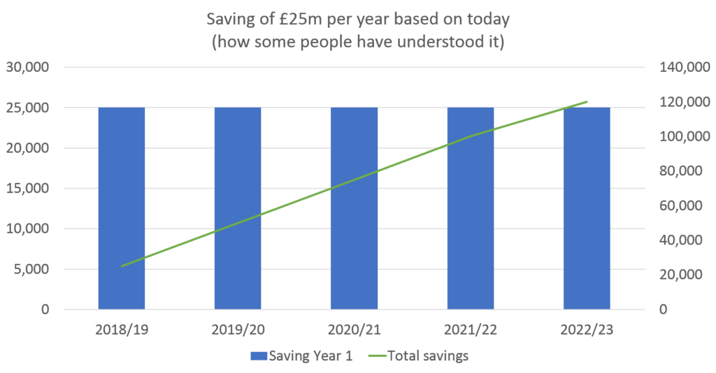 Saving £25m each year just once